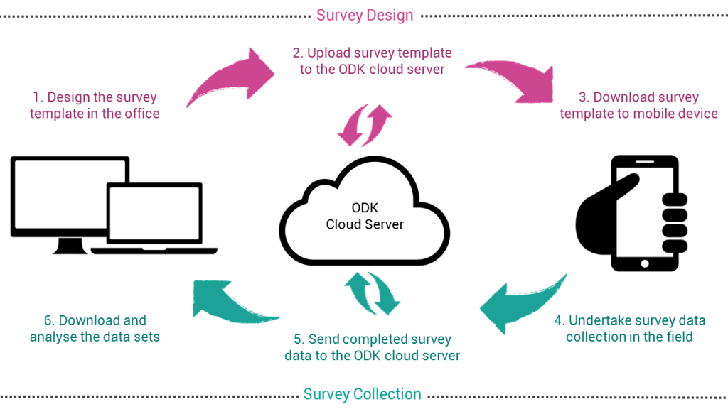 HOw ODK Works